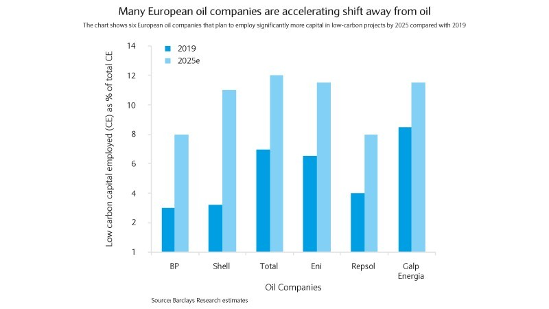 European oil companies are accelerating shift away from oil