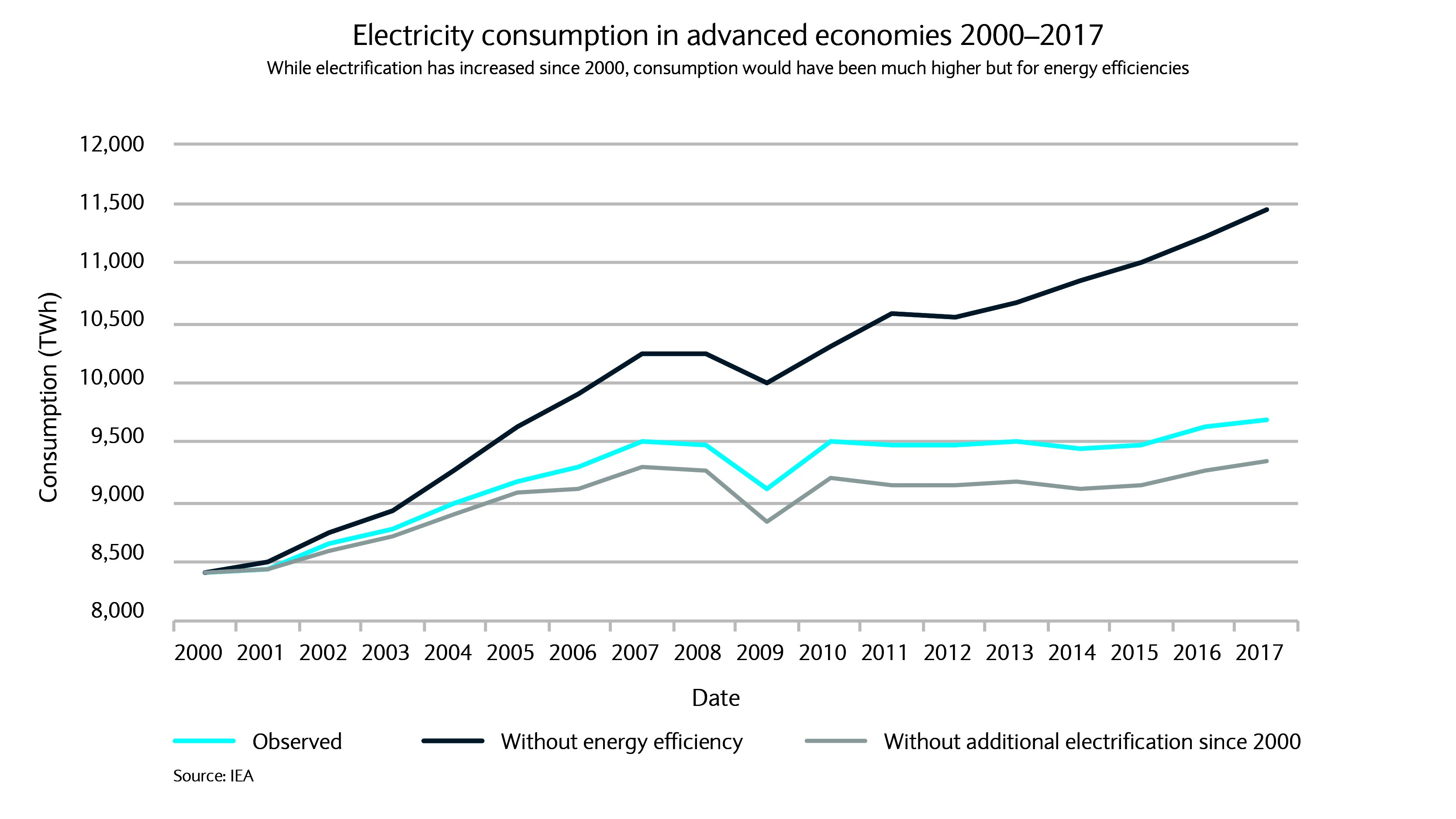 Electricity consumption in advanced economies