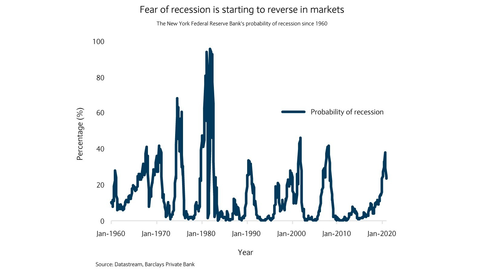 Fear of recession is starting to reverse in markets