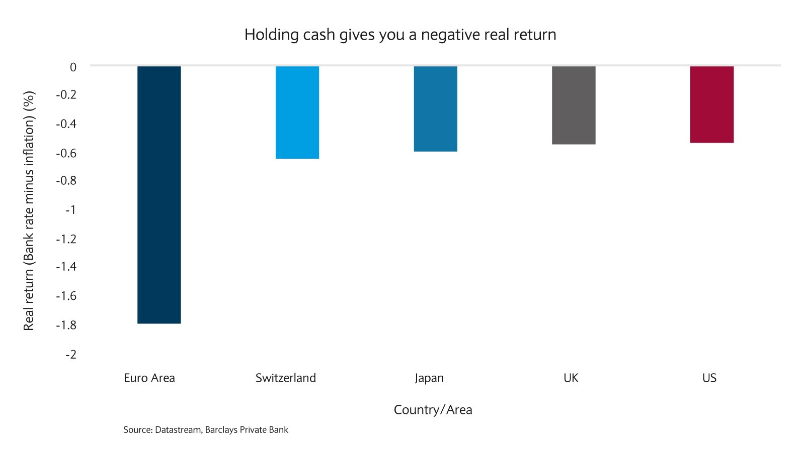 Holding cash gives you a negative real return