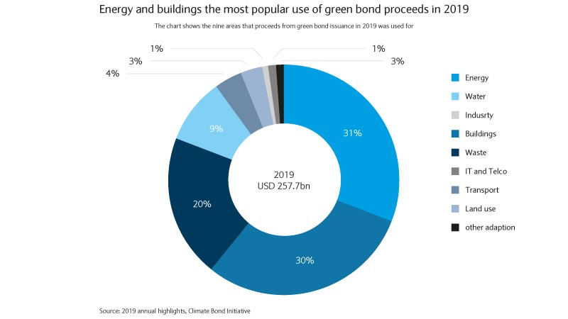 Most popular use of green bonds