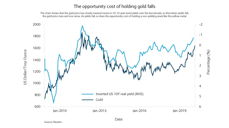 The opportunity cost of holding gold falls