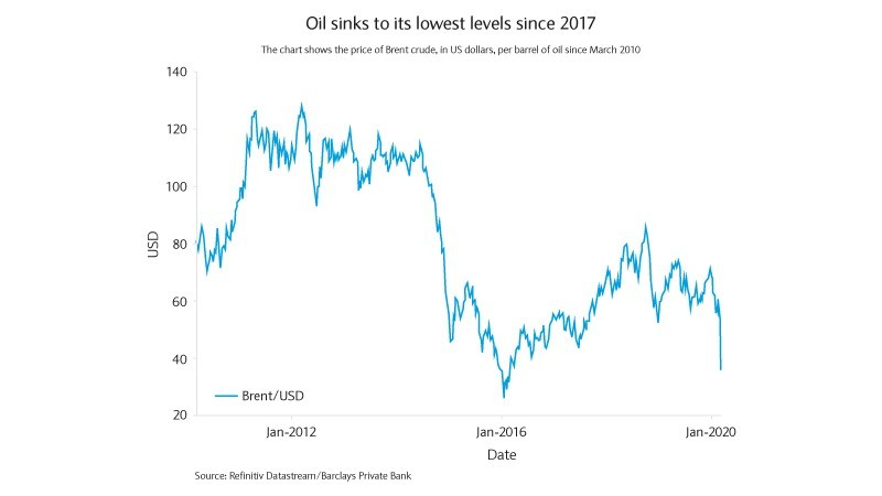 Oil sinks to its lowest levels since 2017