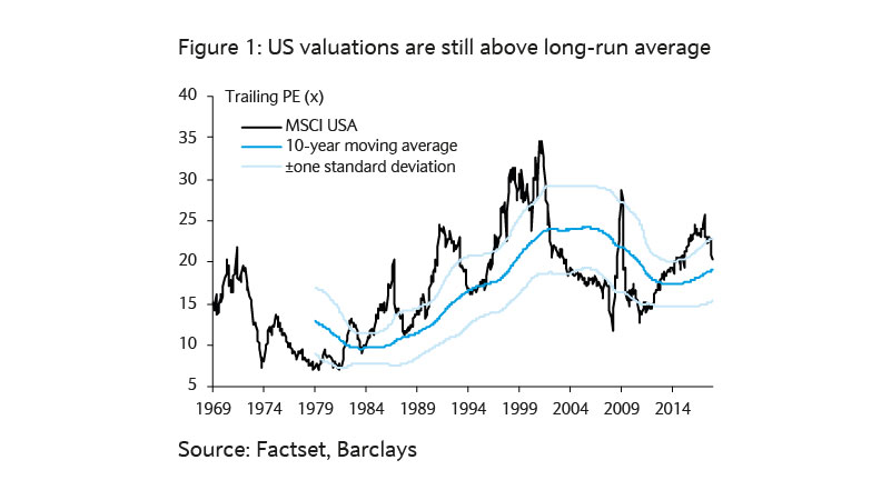 US valuations