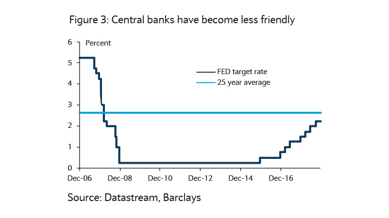 Central banks less freindly