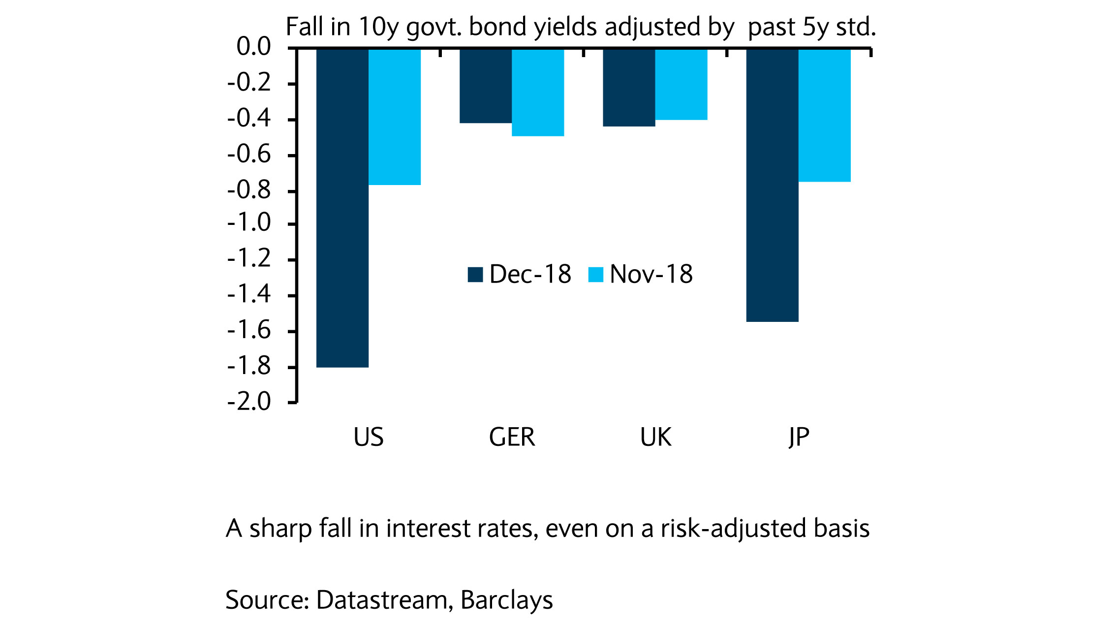 Fall in interest rates
