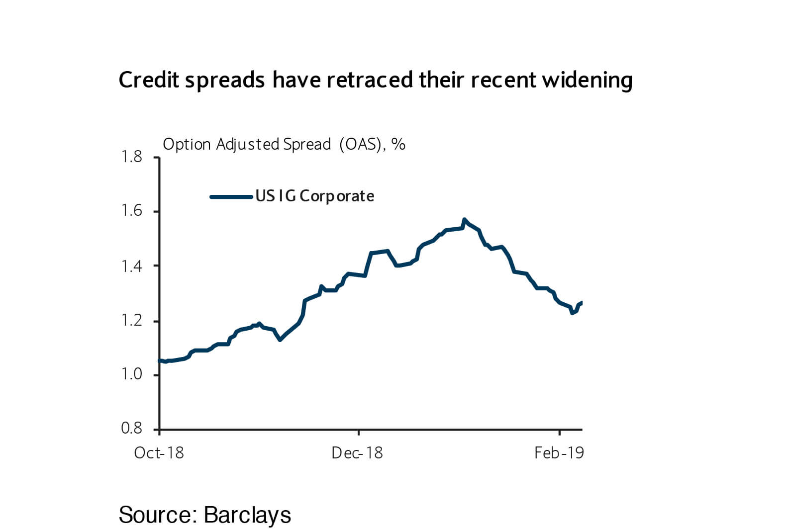 Credit spreads have retraced