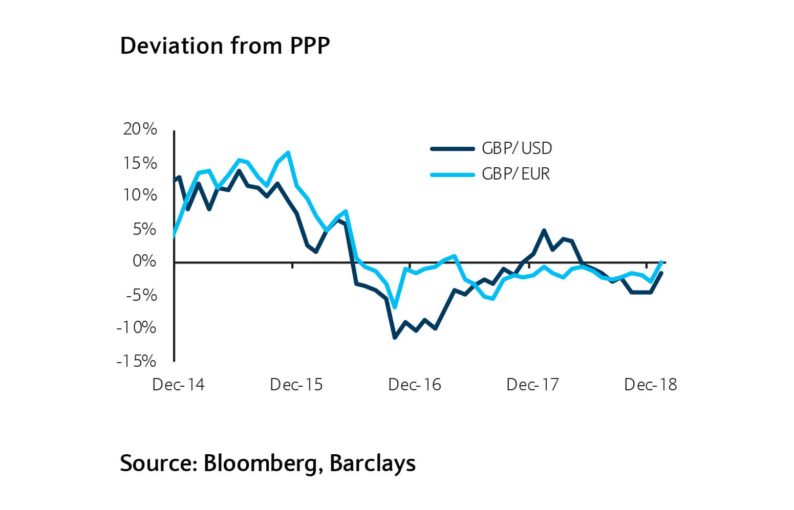 Deviation from PPP