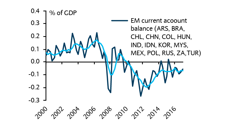 EM economies have gradually reduced their trade deficits