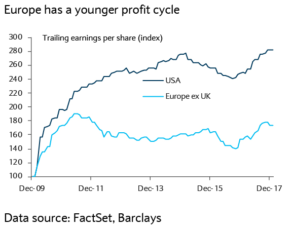 Europe has a younger profit cycle