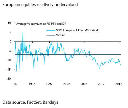 European equities relatively undervalued