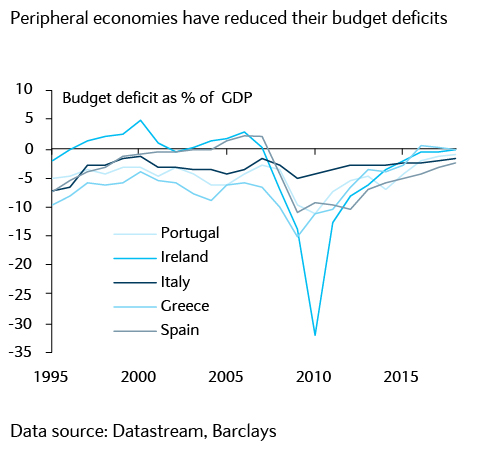 Peripheral economies have reduced their budget deficits