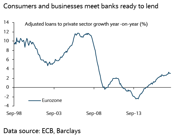 Consumers and businesses meet banks ready to lend