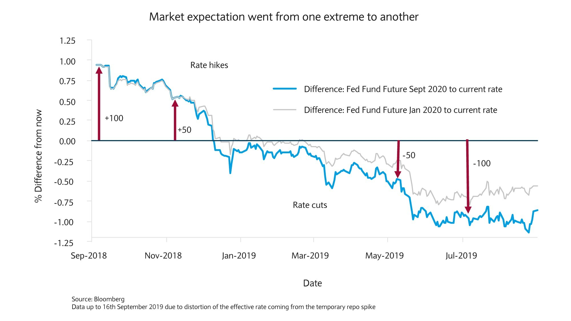 Market Expectation chart