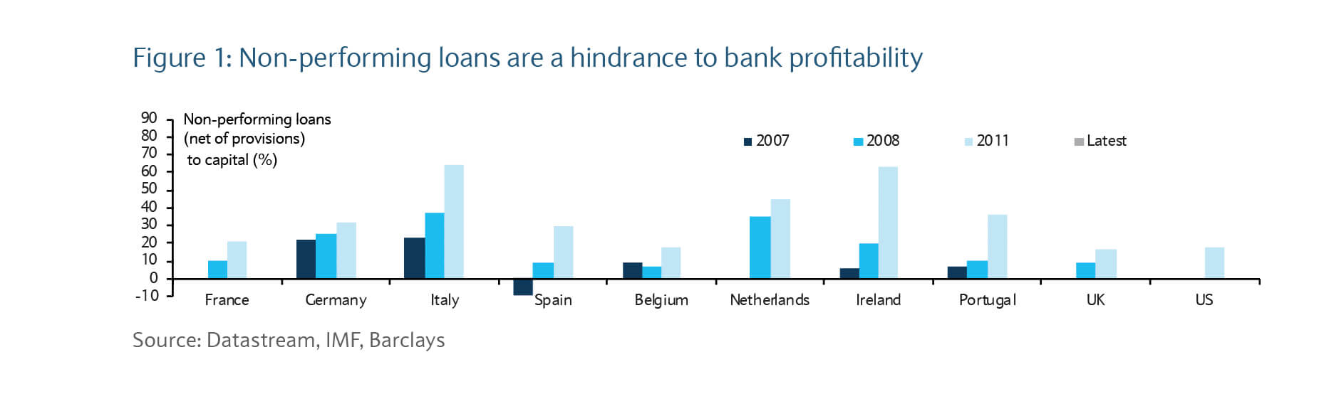 Non-performing loans are a hindrance to bank profitability