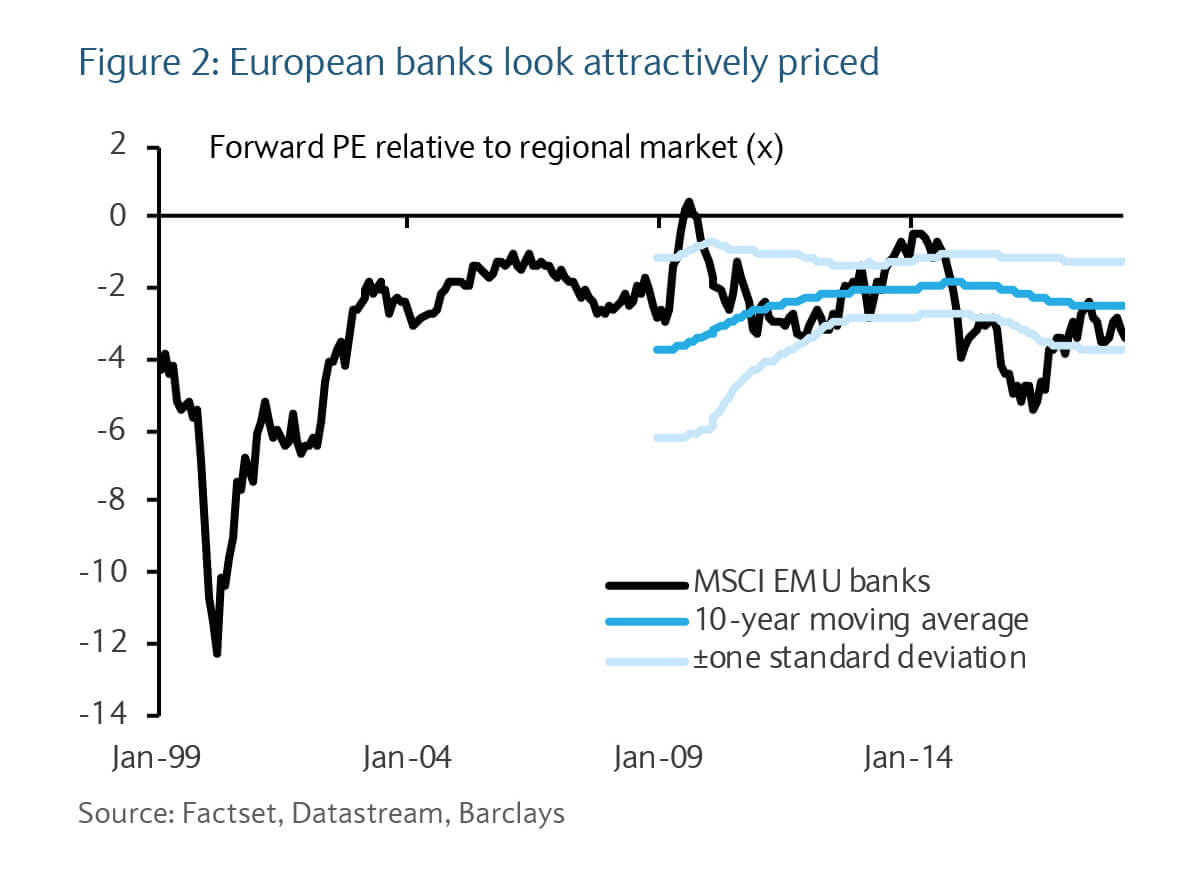 European banks look actively priced