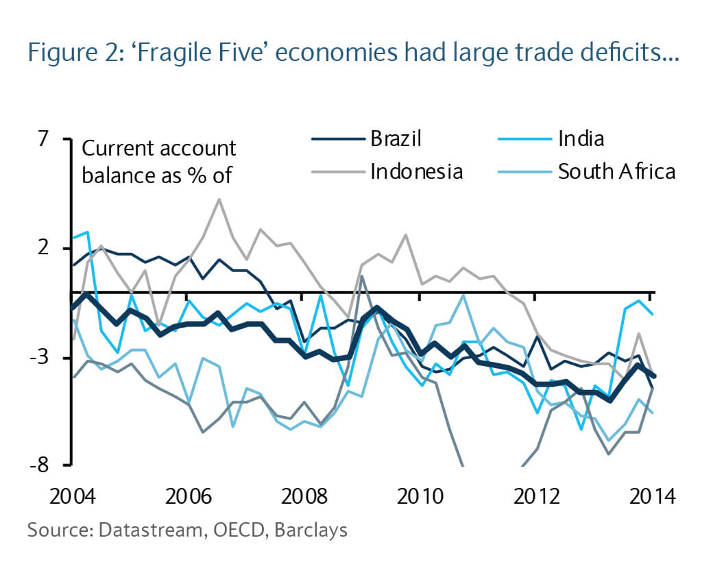 Fragile Five economies had large trade deficits