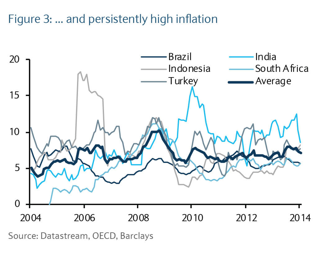 Persistently high inflation