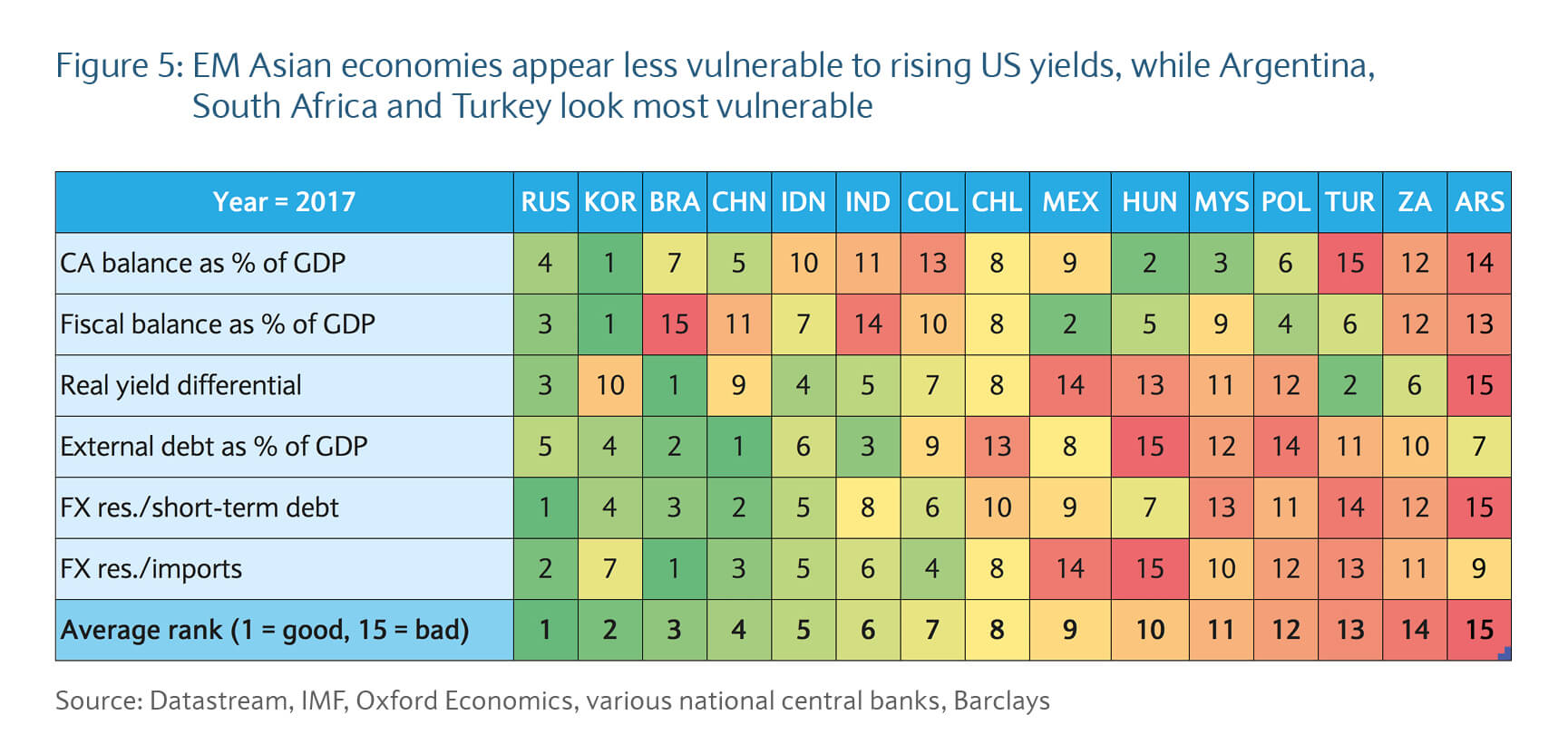 EM Asian economies appear less vulnerable to rising US yields, while Argentina, South Afica and Turkey look most vulnerable