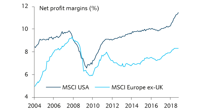 profit margin stretch