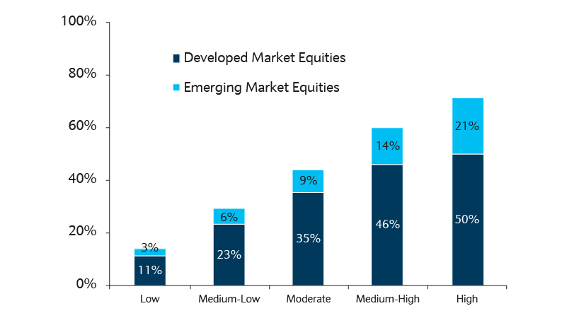 equity allocations