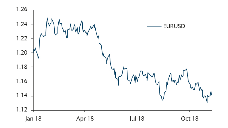 what lies ahead for EURUSD