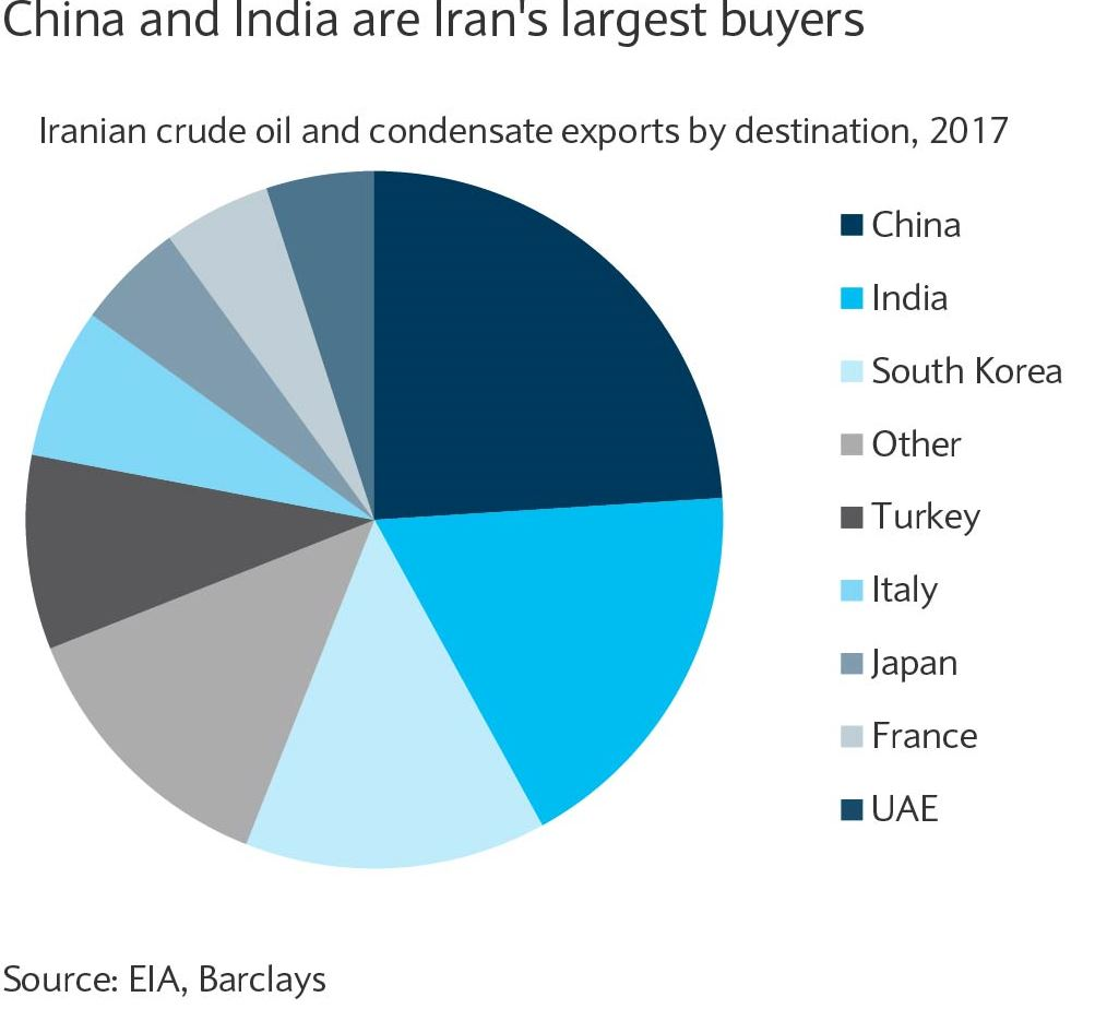 China and India are Iran's largest buyers