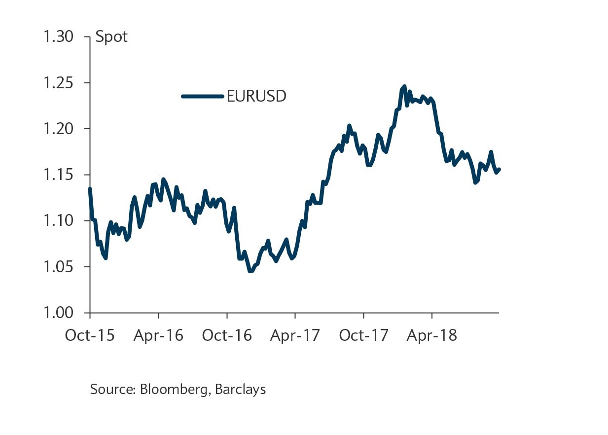 A lot of downside has been priced-in for EURUSD