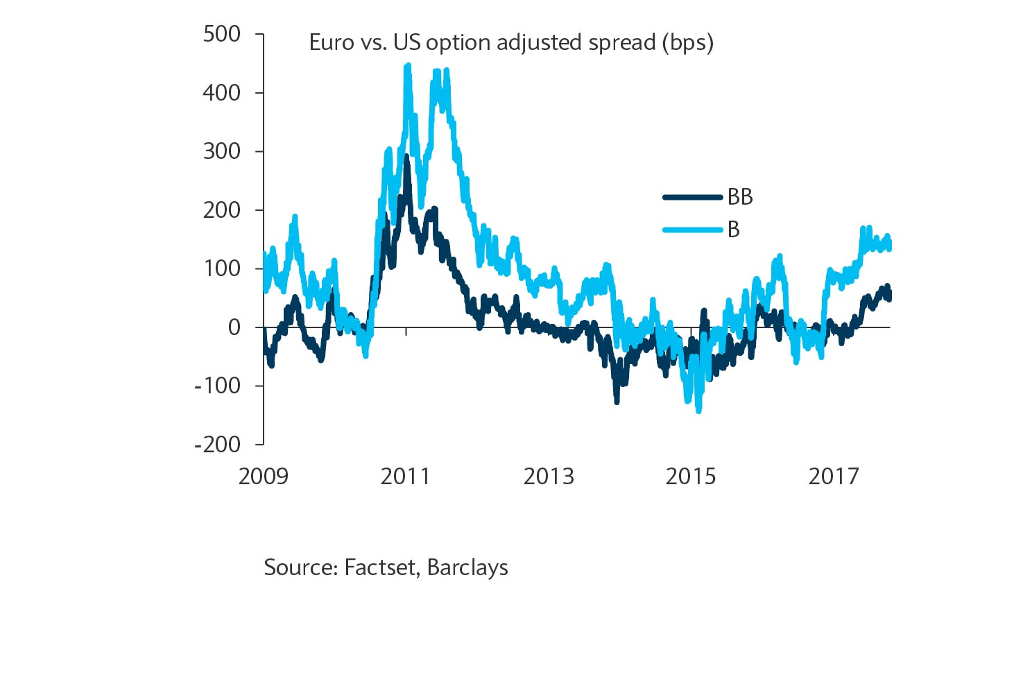 Euro HY at a spread premium to US HY