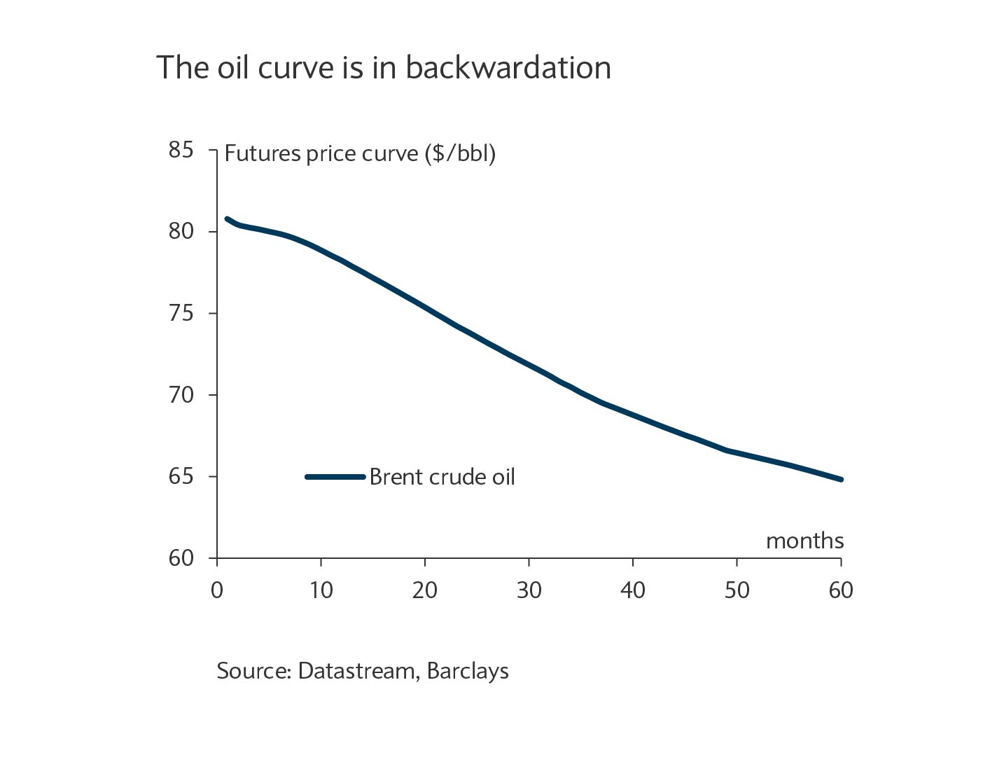 The oil curve is in backwardation