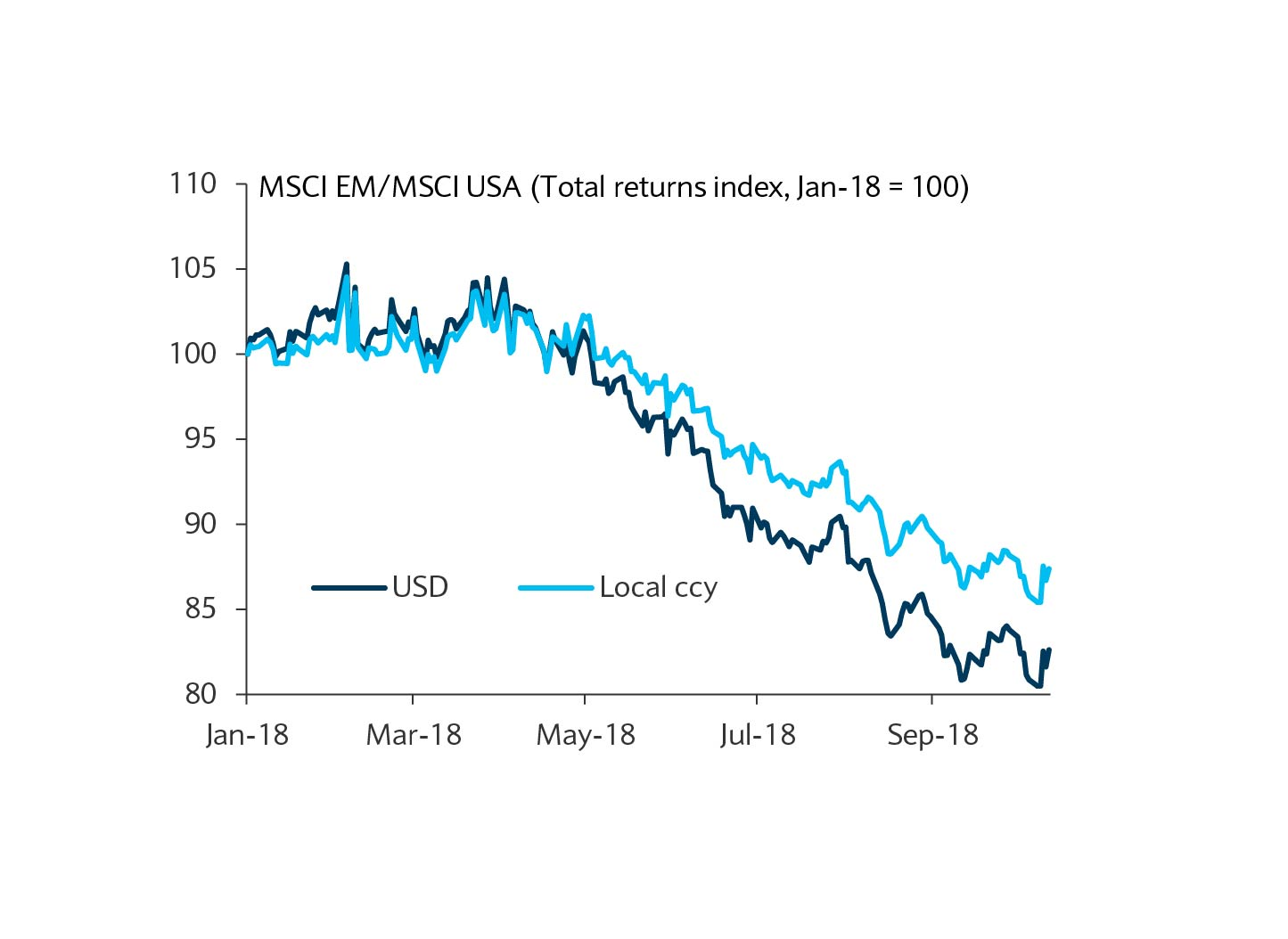 FX has contributed to EM's underperformance