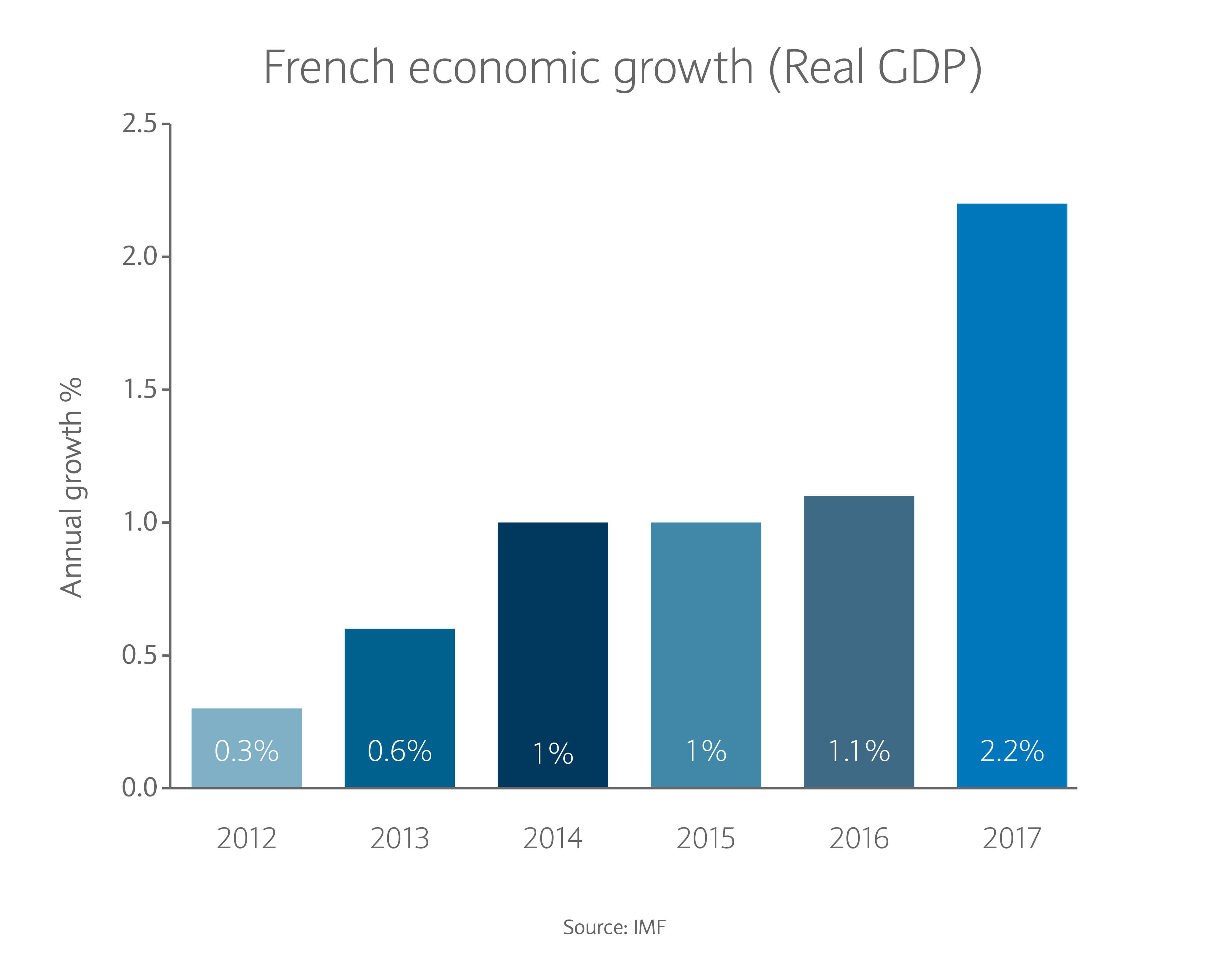 French economic growth