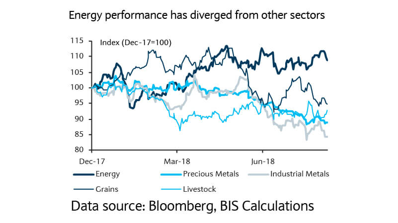 Energy performance has diverged from other sectors