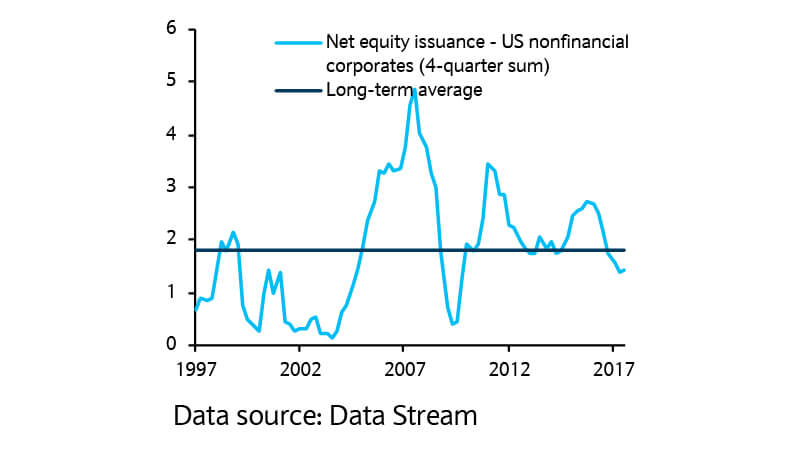 Net buybacks are still in line with historical norms